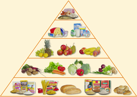 piramida nutrițională