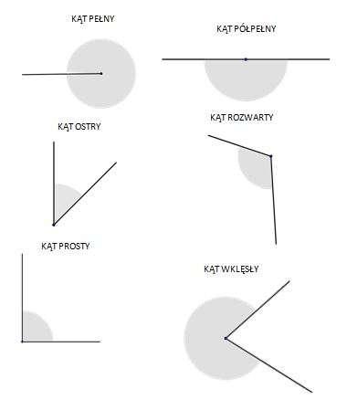 Hoeken en hun typen - Soorten hoeken. Komt overeen met de puzzel en je leert de soorten hoeken. Overeenkomen met de puzzel om de soorten hoeken te krijgen (3×5)