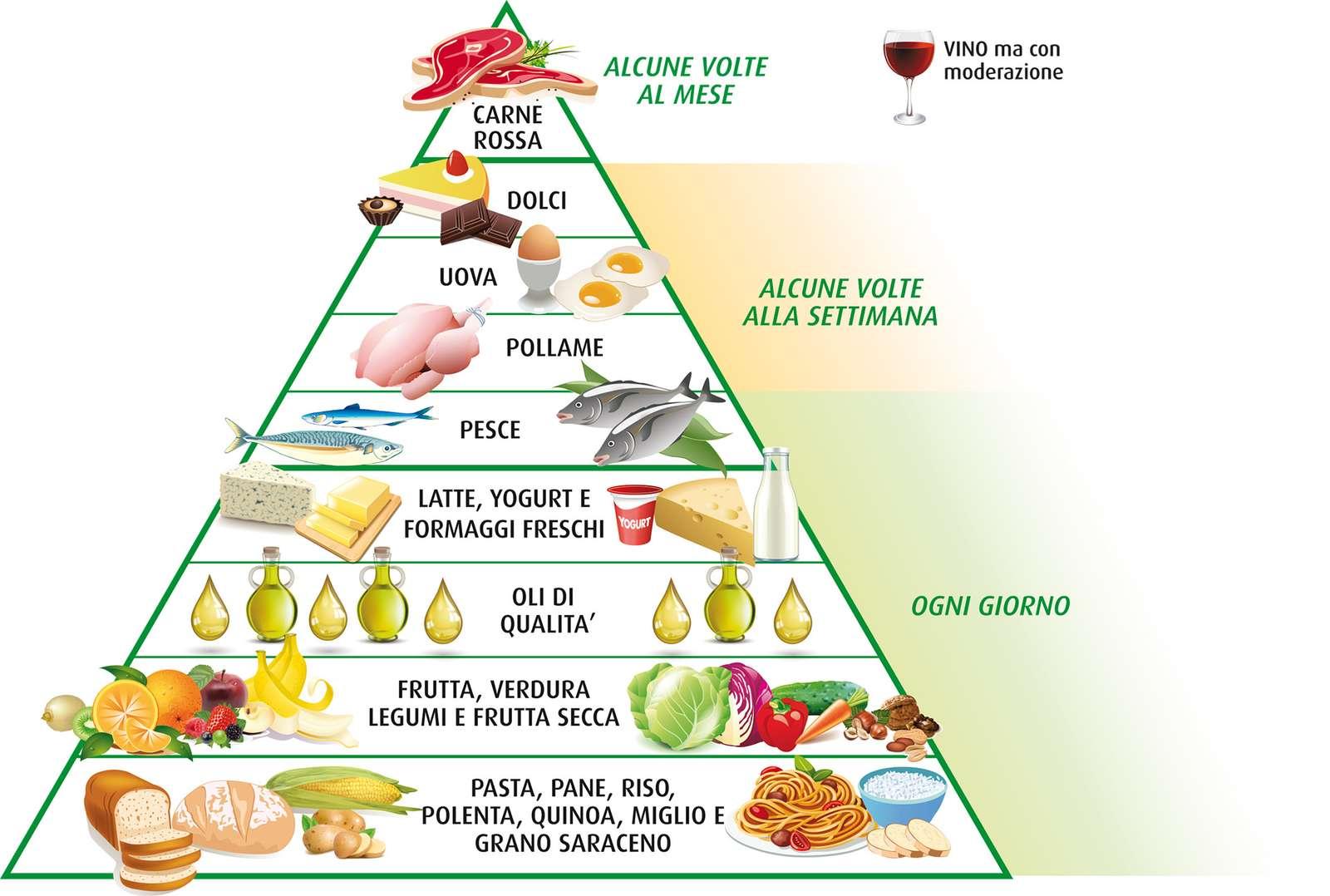piramide alimentare - диета на средиземноморието и пирамида алиментар (6×6)