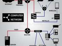 Védje személyes adatait! - Számítógépes hálózat - a belső és működési számítógépekkel kapcsolatos számítógép