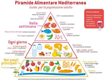 Pyramide alimentaire - pyramide alimentaire: jeu de science éducatif