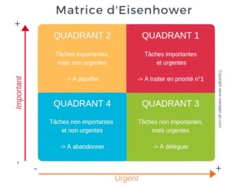 Matryca Eisenhowera - Macierz Eisenhowera. Technika zarządzania czasem. Zrzut ekranu telefonu komórkowego. Macierz shema