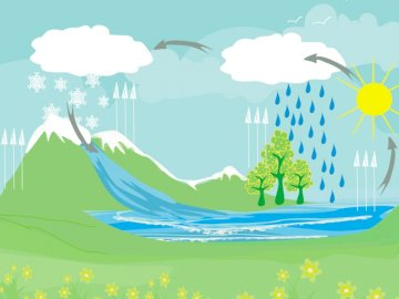 Water cycle puzzle - Water cycle drawing for kindergarten.