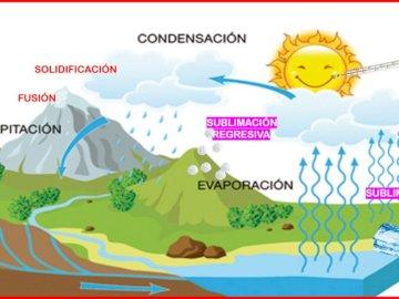 ROWER WODNY - dzieci muszą budować krajobraz wiedząc, że budują obieg wody. Zbliżenie mapy.