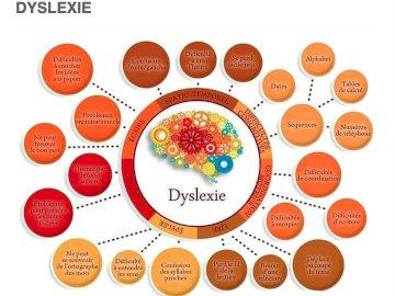 Nathalie - Relaciona-se às características da dislexia.