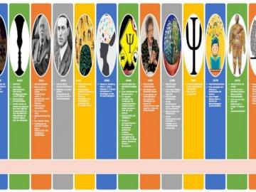 Oś czasu - Puzzle zaprojektowane, aby opowiedzieć historię praktyk psychologicznych w Brazylii. Zrzut ekranu