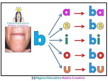 letter b and its syllables - letter b and its syllables for recognition