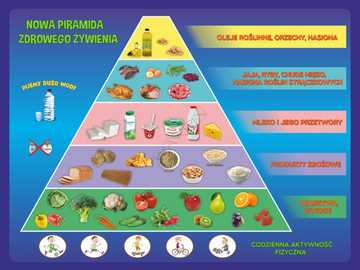 Healthy Eating Pyramid - Arrange the puzzles showing the healthy eating pyramid