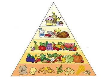 La pirámide alimenticia - ¿Sabes cuánto tenemos que comer de cada tipo de alimento? Recomponga el rompecabezas y lo descubri