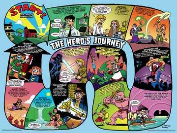 The hero's journey - Opis etapów podróży bohatera klasycznego dzieła literackiego.