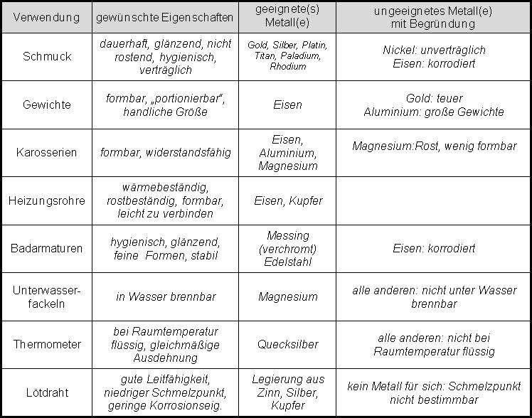 Eigenschaften und Verwendung von Metallen