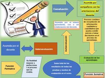 Ocena uczenia się - Koncepcje oceny uczenia się