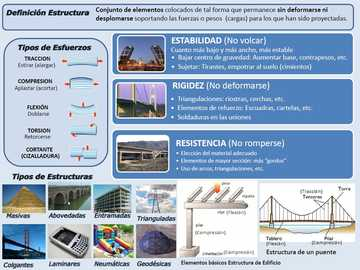 REFUERZO DE ESTRUCTURAS - DEFINICION Y CLASES DE ESTRUCTURAS
