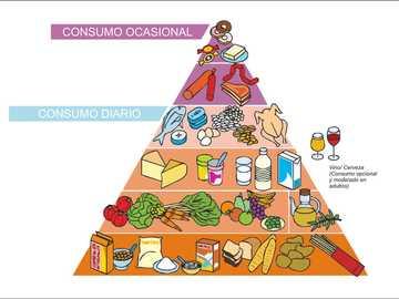 piramide alimentare - la piramide alimentare sta arrivando per migliorare il consumo di cibo