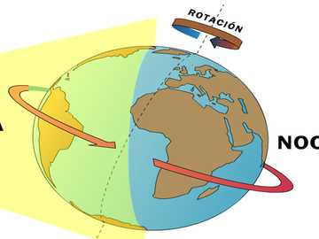 ROTATION - The earth rotates on its own axis.