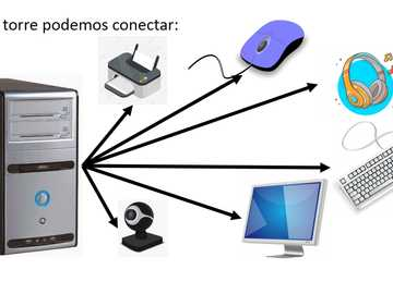 CPU a jeho zařízení - Každé ze zařízení připojených k věži