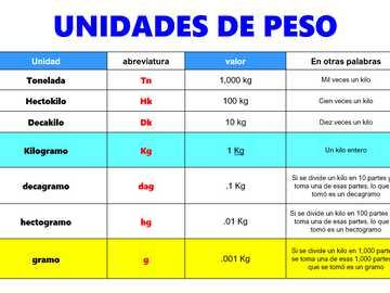 UNITÉS DE POIDS - Tableau des unités de poids