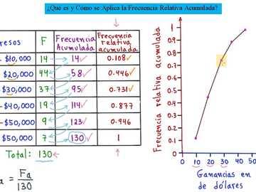 Tableau de fréquence - Tableau des fréquences cumulées et relatives