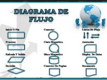 DFD - Diagramma del flusso di dati - - Diagramma di flusso dei dati