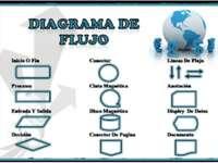 DFD - Data Flow Diagram -