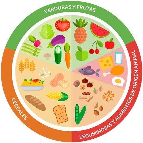 Plate of good eating - The plate of good eating ?? ✒✏ (5×5)