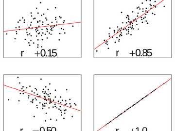 Disperzní diagram - Bodový graf podle jeho korelačního koeficientu