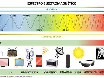 electromagnetic spectrum - electromagnetic spectrum with wavelengths and frequency