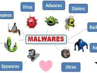 Malware Technology - Cognitive map of different types of Malware