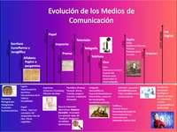 Evolution media - Lär dig mer om media och testa dina färdigheter medan du gör det