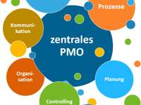 PMO puzzles with different tasks