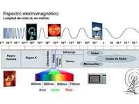 ELEKROMAGNETISCHES SPEKTRUM