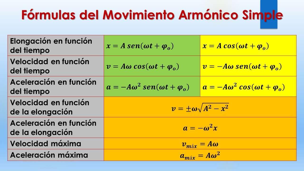 ПОВЕЧЕ в действие - Математически изрази, които управляват Simple Harmonic Motion (8×5)