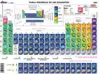 периодичната таблица