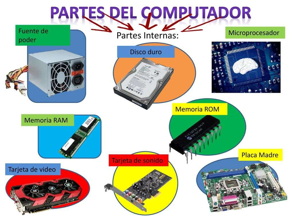 Компютър с вътрешни части - Те са основните вътрешни части на компютъра (6×5)