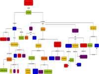 Classificação de compostos orgânicos